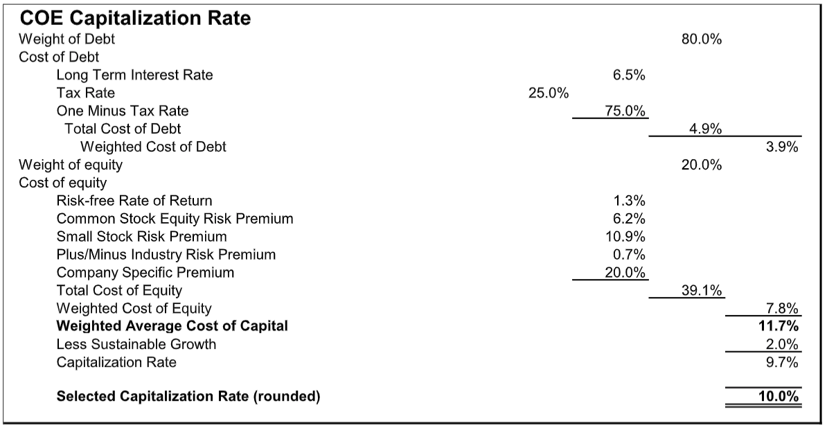 coe-capitalization-rate-2