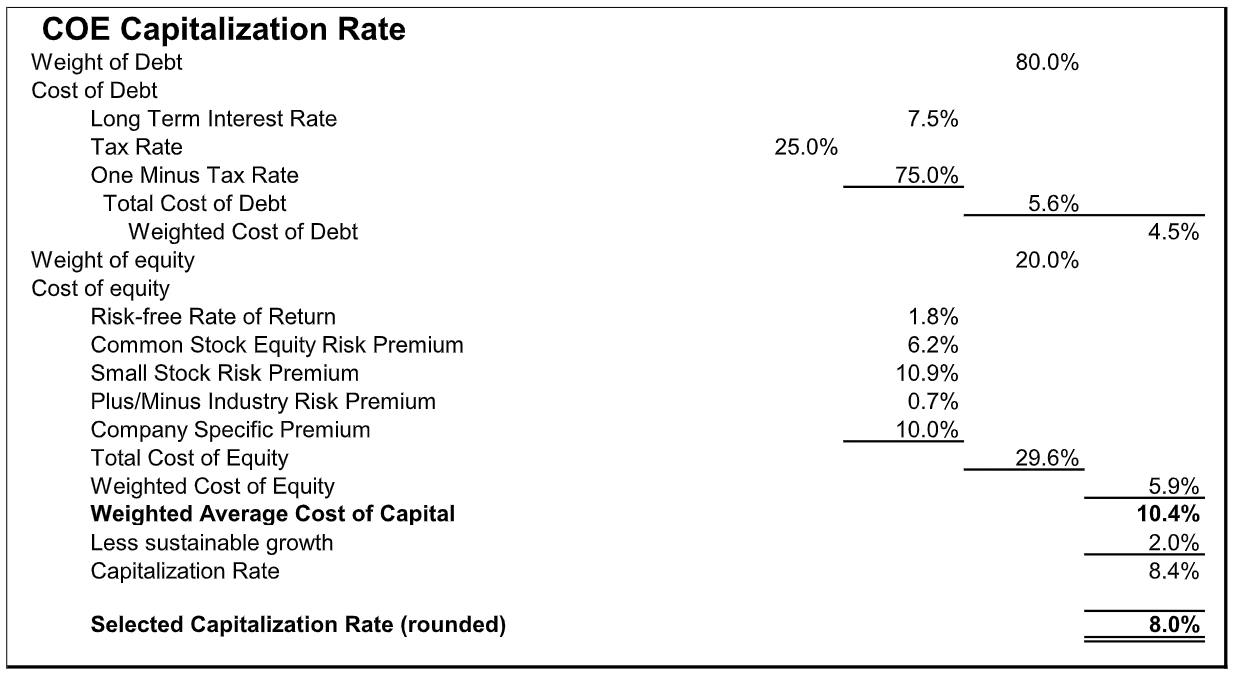 coe-capitalization-rate